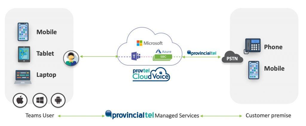 ProvTel Cloud Voice Architecture